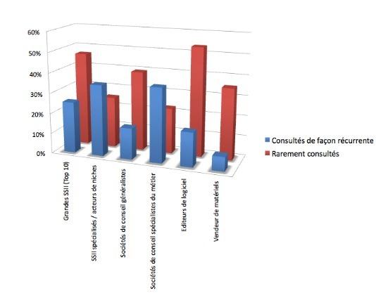 Plus de 80% des entreprises font appel à un prestataire extérieur concernant la fonction MOA, selon une étude PAC / Feel Europe