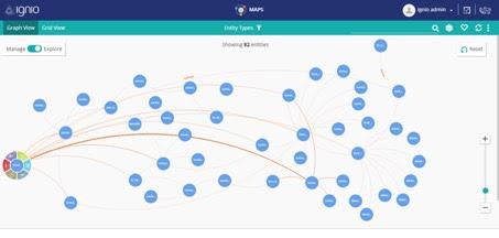 le schéma directeur fonctionnel d'ignio exploite Neo4j pour saisir et créer le modèle complet d'une organisation et de son infrastructure IT