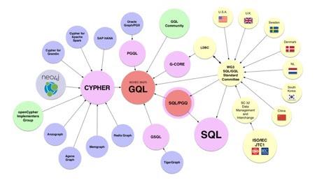 GQL incorpore et prend en compte différents langages de bases de données de graphes