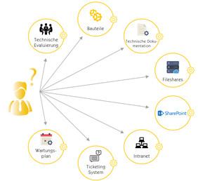 Figure 1 : sources de données typiques d'une entreprise sans Insight Engine (Source : Mindbreeze)