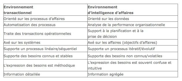 Y a-t-il vraiment une différence entre les projets BI et les projets TI ?