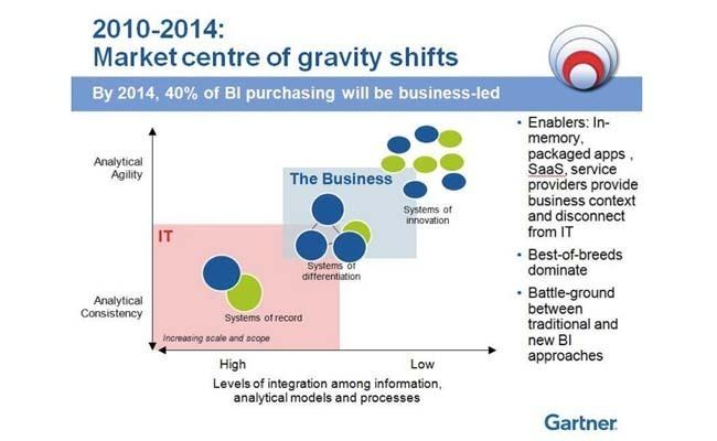 En 2014, 40% des dépenses en BI seront décidées par les métiers