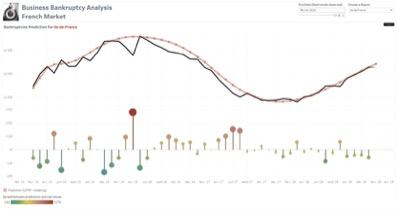 Exemple du « Lollipop chart  » qui permet de renforcer les écarts constatés entre les volumes de faillites prévus et réalisées.