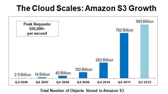 Amazon Web Services détient plus de 905 milliards d'objets stockés dans son Cloud Amazon S3 pouvant désormais opérer 650,000 requêtes par seconde