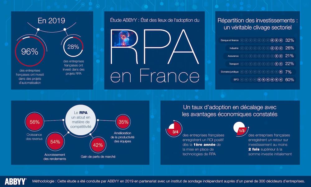 RPA : selon une étude ABBYY, près de 3/4 des entreprises françaises enregistrent un ROI positif dès la première année d'adoption