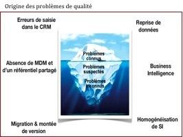 Qualité des données et CRM : un avantage concurrentiel sous-estimé