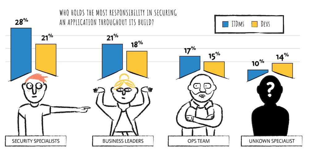 Moins d'un tiers des développeurs assument l'entière responsabilité de la sécurité