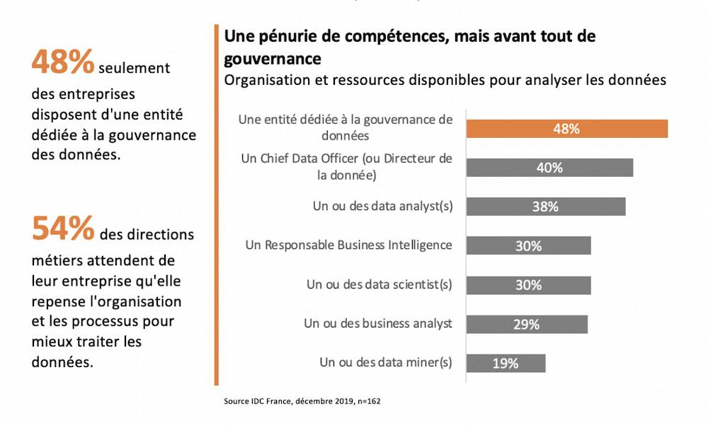 Les modèles prédictifs investissent les directions commerciales, marketing et production des entreprises françaises