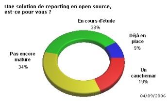 Le reporting en open source progresse mais reste à l'état de projet