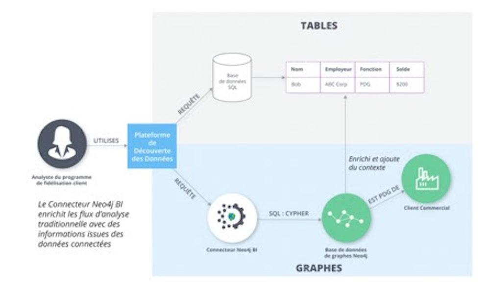 Le Connecteur Neo4j BI enrichit les flux d'analyse traditionnelle avec des informations issues des données connectées