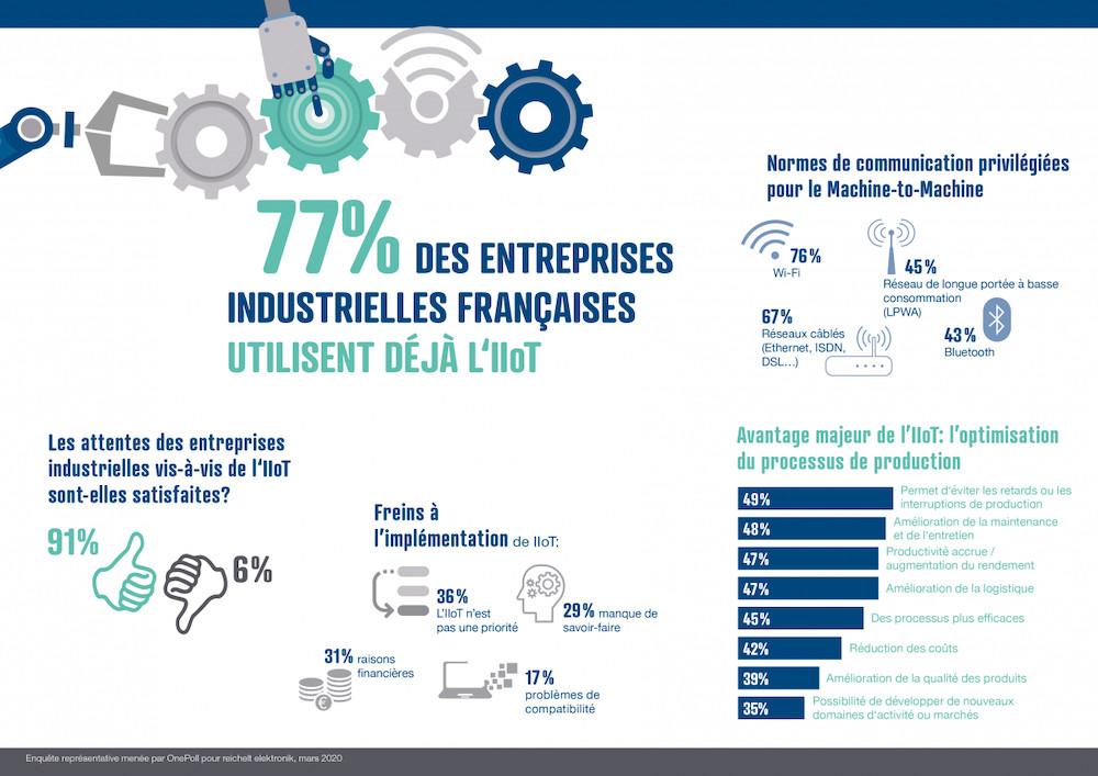 IIoT : 77% des entreprises industrielles françaises tirent parti de l'IIoT