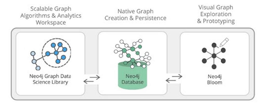 Neo4j pour la Science des données de Graphes combine trois domaines fonctionnels clés.  Des algorithmes et des analyses de graphes souples et évolutifs, une base de données de graphes native et la visualisation de graphes pour la compréhension et l'exploration.