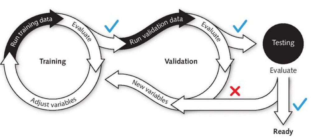 Des modèles d'IA et de ML correctement formés et validés peuvent traiter de grandes quantités d'informations et révélent les données précieuses sur lesquelles agir.