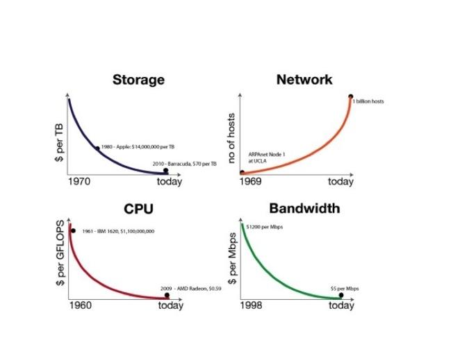 Figure 1 Evolutions hardware, 2011