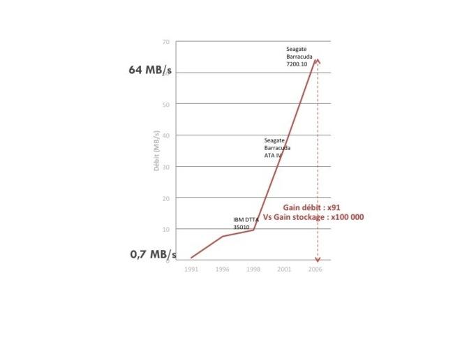 Figure 2 Evolution du débit des disques durs, source : wikipedia