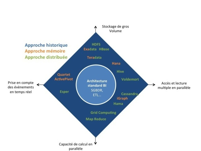 Figure 3 Exemple de solutions par classe de contrainte de performance, source OCTO Technology