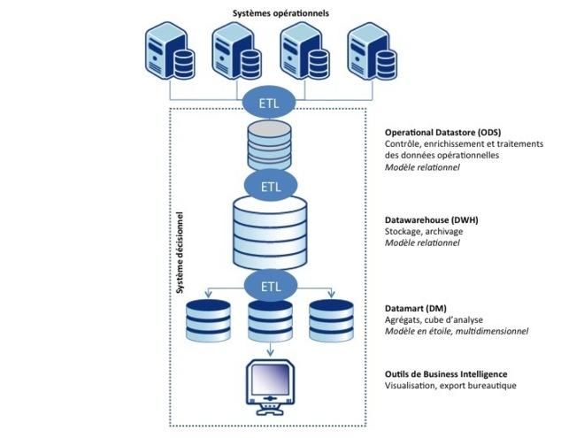 Figure 4 Architecture d'un système décisionnel « traditionnel », source OCTO 2012