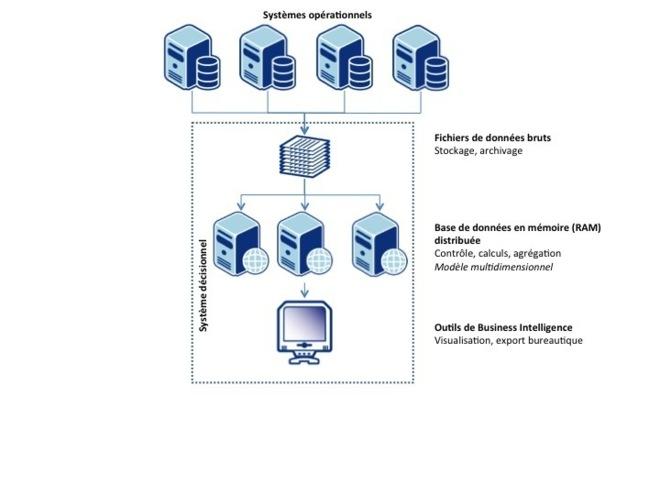 Figure 5 Architecture d'un système décisionnel In Memory, source OCTO 2012