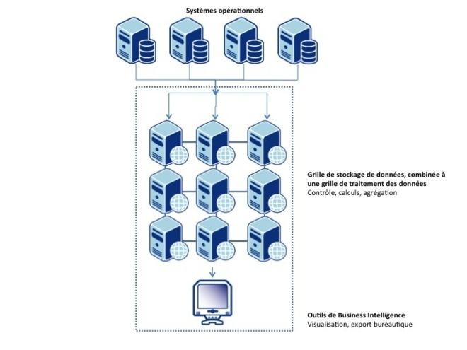 Figure 6 Architecture massivement parallèle, source OCTO 2012