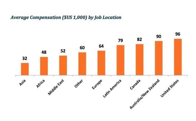 Enquête 2012 sur les salaires des professionnels de l'analyse des données