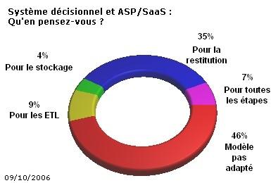 Le modèle ASP ne convainc pas les professionnels du décisionnel