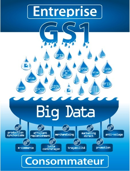Introduction de la 7ème édition de l'Université d'été GS1 : Big Data et GS1