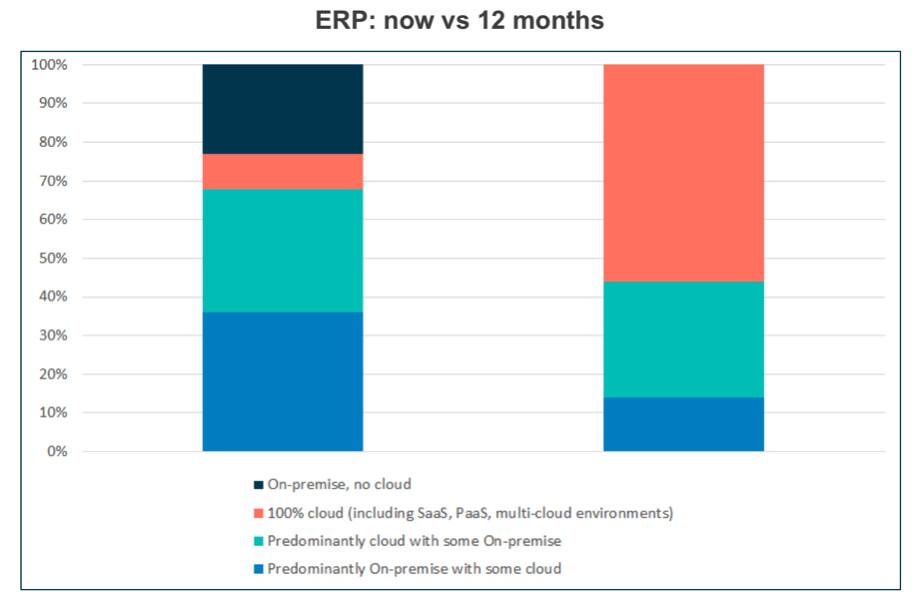 D'ici un an, une majorité d'entreprises aura la totalité de leur ERP dans le cloud