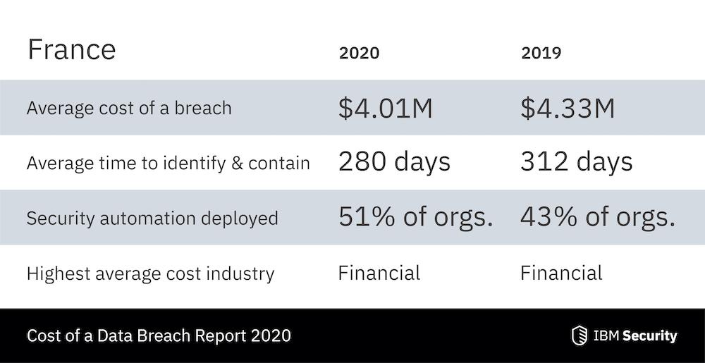Rapport IBM : La compromission des comptes d'employés a entraîné les violations de données les plus coûteuses au cours de l'année écoulée