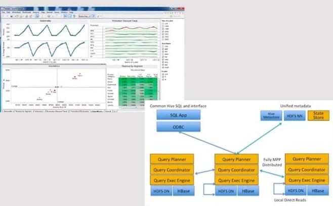 Tableau s'appuie sur Cloudera Impala pour interroger Hadoop en temps réel