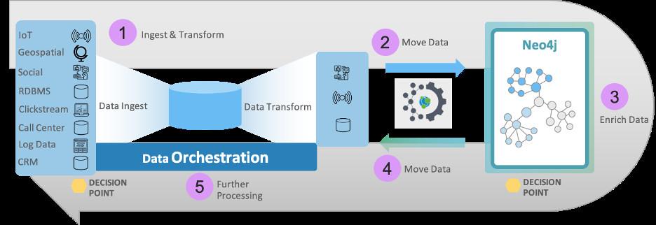 Grâce au connecteur Neo4j pour Apache Spark, les utilisateurs peuvent fusionner des données Spark avec des données de graphes Neo4j pour répondre à davantage de questions, obtenir de nouvelles perspectives et créer de nouvelles solutions.