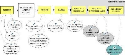 Modèle Triple Impact : pour un pilotage proactif des processus et des projets