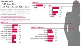 Du tableau subtil à l'infographie complexe, la 'dataviz' est utilisée partout