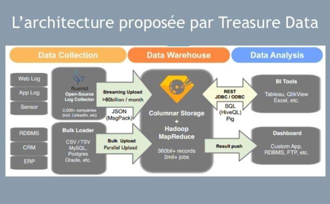 Treasure Data combine Hadoop et entrepôt de données chez Amazon