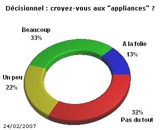 Que pensez-vous des « appliances » dans le décisionnel ?