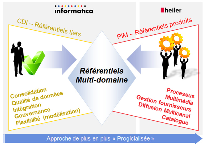 Master Data Management : PIM, CDI ou Multi-domaine ?