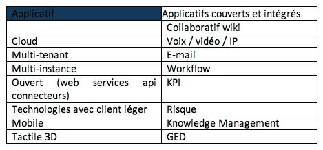 L'intelligence collaborative, la pierre angulaire du SI des entreprises performantes
