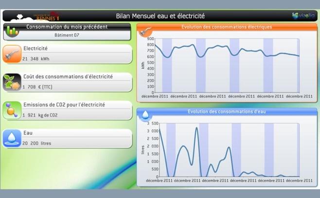 Tableau de bord délivré par l'application Vizelia, aujourd'hui Schneider Electrique, à partir des données de consommations collectées en M2M