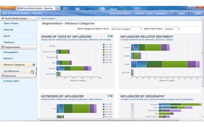 La plate-forme IBM Social Media Analytics s'appuie notamment sur le score Klout des membres des réseaux sociaux pour identifier les influenceurs clés de l'entreprise.