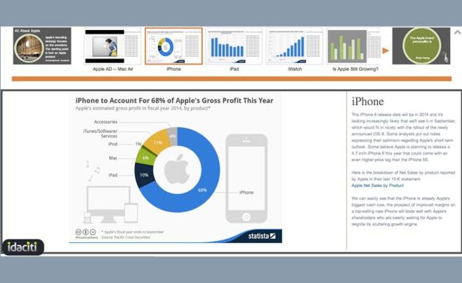 Idaciti : un outil pour faire du data storytelling dans le domaine financier