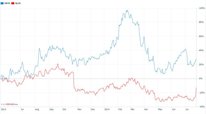 Evolution comparée du cours de Qlik et de Tableau Software (Source NASDAQ)