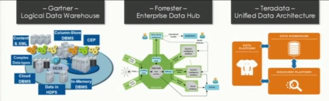 Le Big Data doit être Business centric