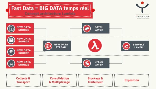 Fast Data : la puissance du direct et ses exigences