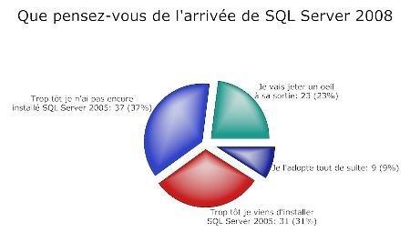 Sondage : Pour 68 % des entreprises, Microsoft SQL Server 2008 arrive trop tôt !