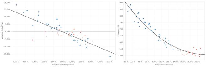 Figure 1 : courbes de régression (consommation électrique selon la température)