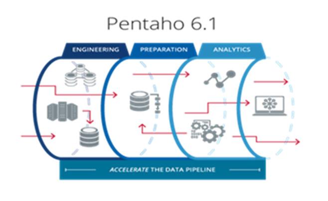 Pentaho présente sa solution d'injection de métadonnées qui simplifie et accélère le pipeline d'analyse des Big Data