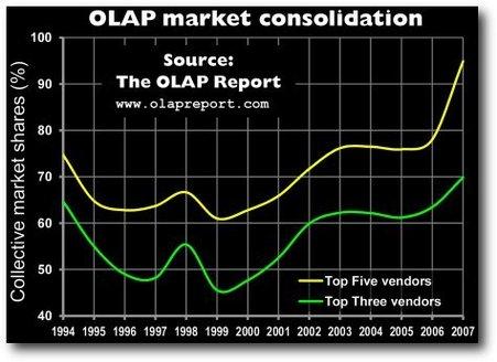OLAP Report 2008, un cru compliqué