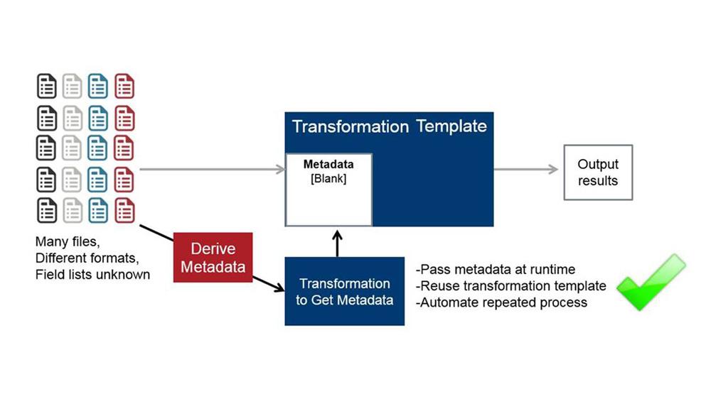 Les cinq innovations de Pentaho Data Integration, dont SQL on Spark, pour extraire rapidement de la valeur et pérenniser les projets Big Data