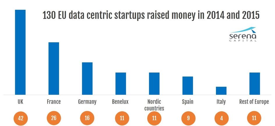 Etude Serena Capital : Plus d'un milliard d'euros ont déjà été investis en Europe dans les start-ups de la data