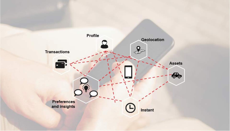 Vision à 360° de la clientèle: augmentation des informations contextuelles grâce aux beacons