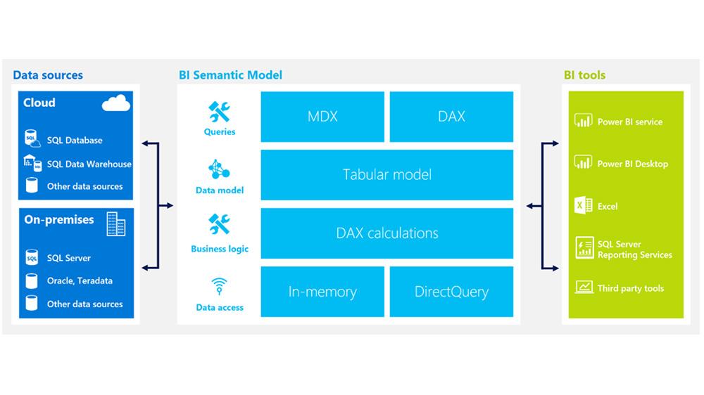 Microsoft fait monter OLAP dans le cloud avec Azure Analysis